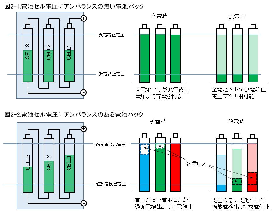 バッテリーセルの電圧バランス
