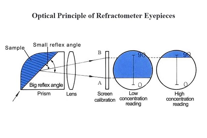 屈折計の仕組み