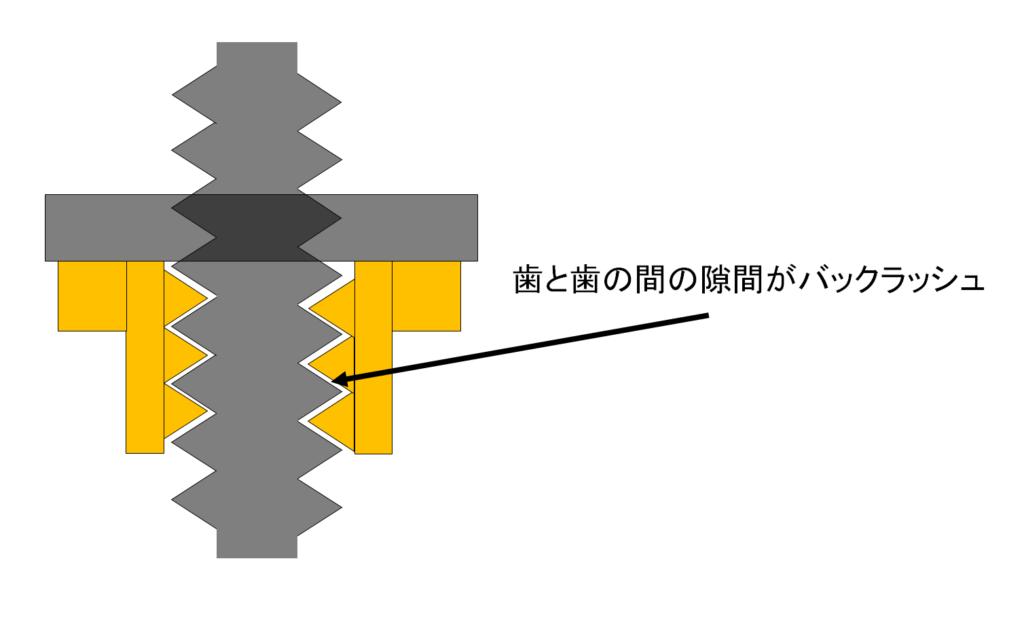 3DプリンターのZ軸 バックラッシュの説明